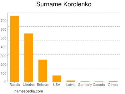 Surname Korolenko