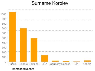 Surname Korolev