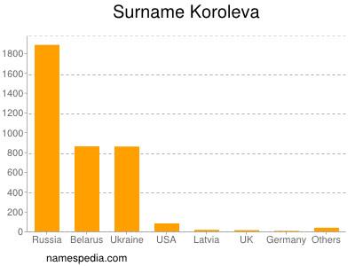 Surname Koroleva