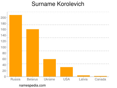 Surname Korolevich