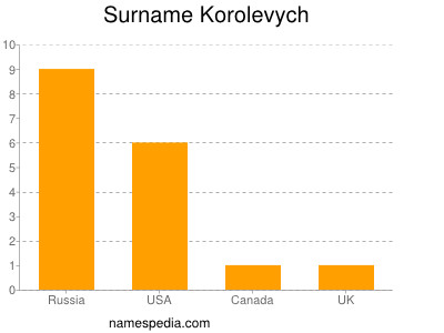 Surname Korolevych