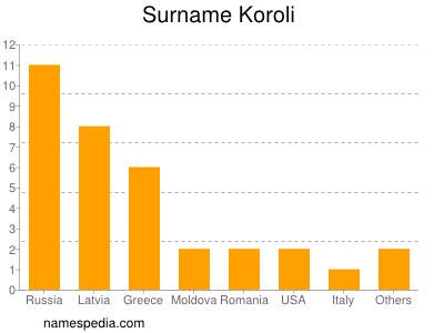 Surname Koroli