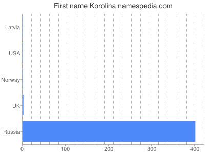 Given name Korolina