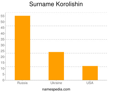 Surname Korolishin