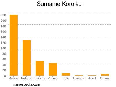Surname Korolko