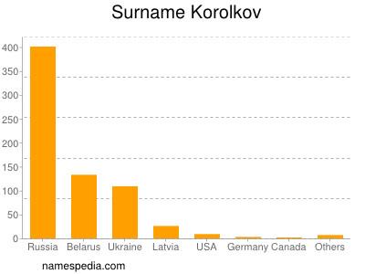 Surname Korolkov