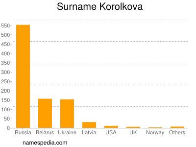 Surname Korolkova