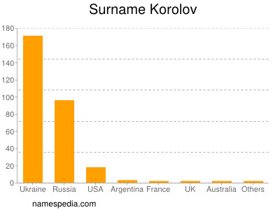 Surname Korolov