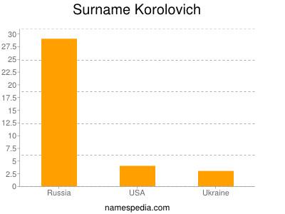 Surname Korolovich