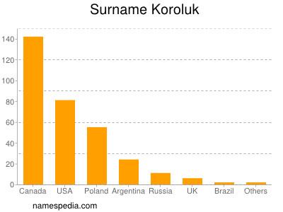 Surname Koroluk