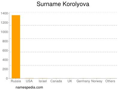 Surname Korolyova