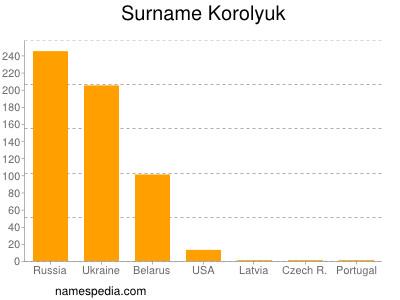 Surname Korolyuk