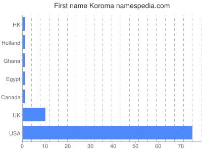 Given name Koroma