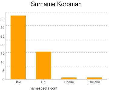 Surname Koromah
