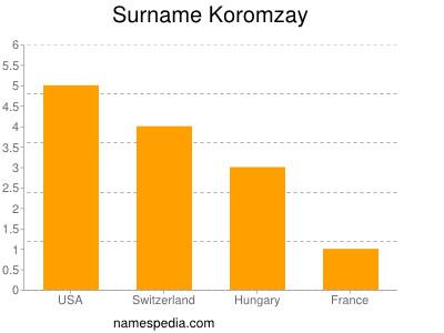 Surname Koromzay