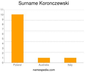 Surname Koronczewski