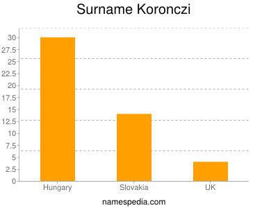 Surname Koronczi