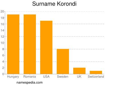 Surname Korondi