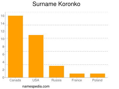 Surname Koronko