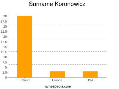 Surname Koronowicz