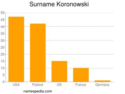 Surname Koronowski