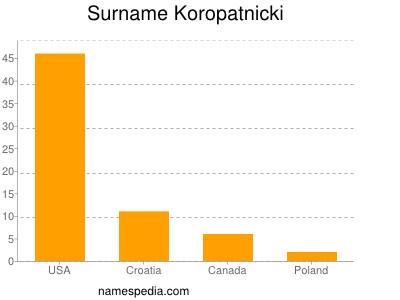 Surname Koropatnicki
