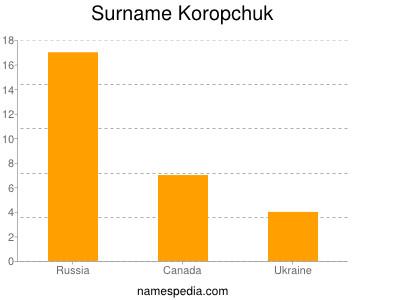 Surname Koropchuk