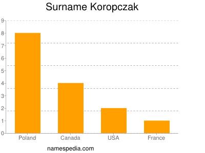 Surname Koropczak