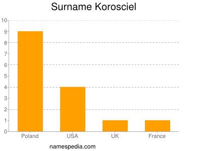 Surname Korosciel