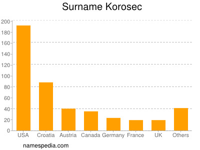 Surname Korosec