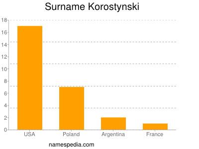 Surname Korostynski