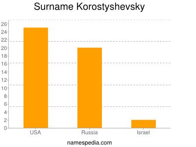 Surname Korostyshevsky