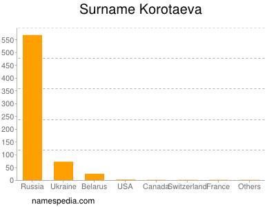 Surname Korotaeva