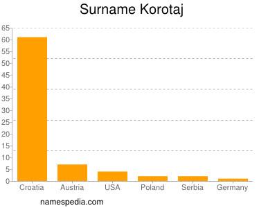 Surname Korotaj