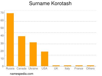 Surname Korotash