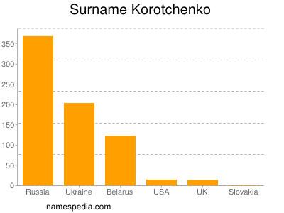 Surname Korotchenko