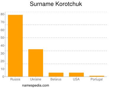 Surname Korotchuk