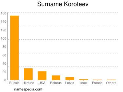 Surname Koroteev