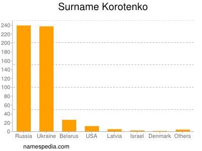 Surname Korotenko