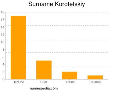 Surname Korotetskiy