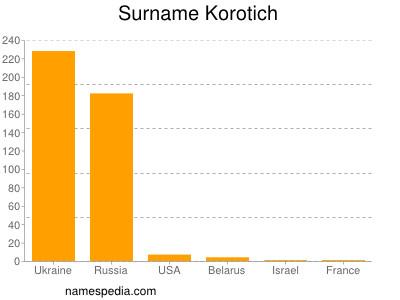 Surname Korotich