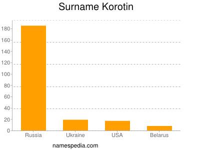 Surname Korotin