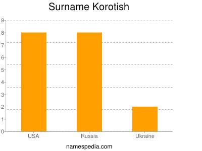 Surname Korotish