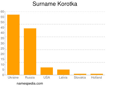 Surname Korotka