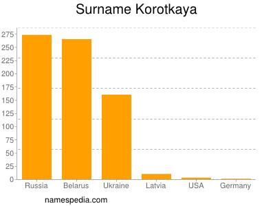 Surname Korotkaya