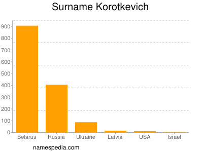 Surname Korotkevich