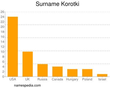 Surname Korotki