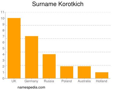 Surname Korotkich