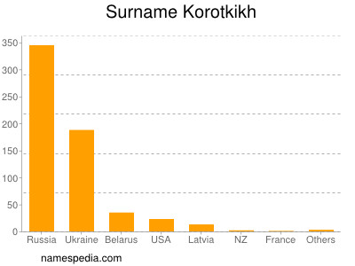 Surname Korotkikh