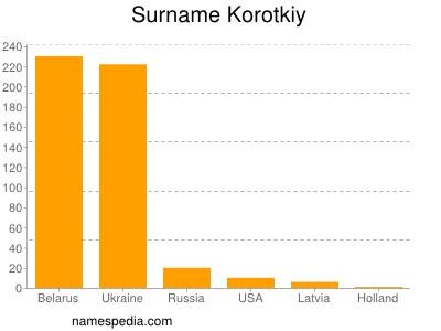 Surname Korotkiy